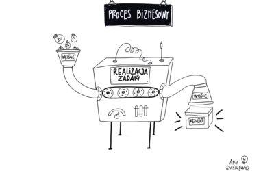 Co tojest proces biznesowy iczym się różni proces odprocedury?